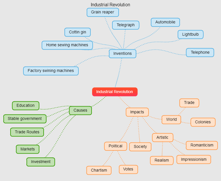 Mind Maps for Industrial Revolution