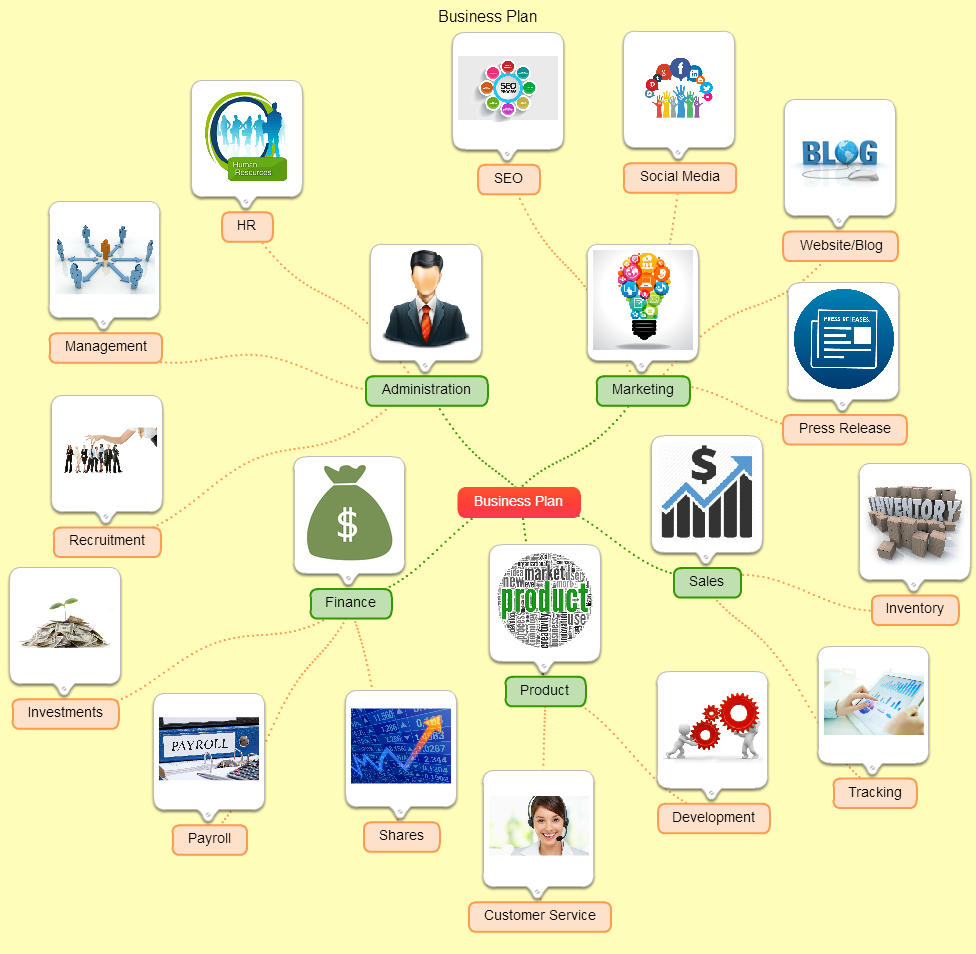 Productivity uses of Free Mind Mapping Software