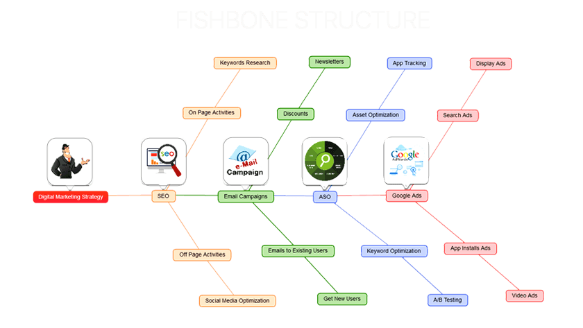 FISHBONE BUSSINESS MIND MAP