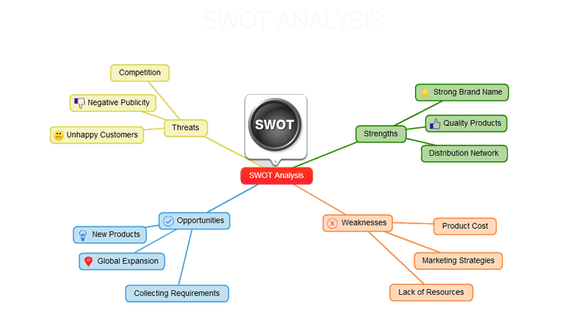 SWAOT ANALYSIS