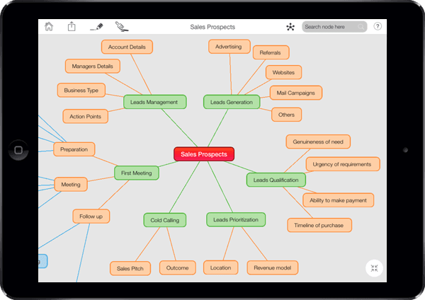 mind mapping online tool for enterprise learning health