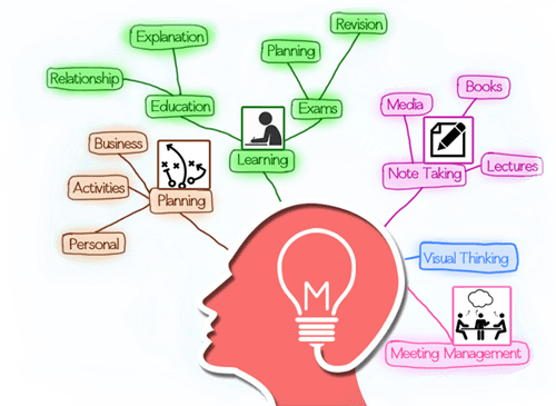 Best Mind Mapping Software Best Free Mind Mapping